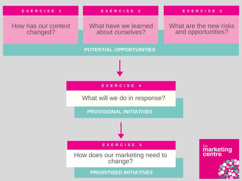 Accelerator Framework step 3